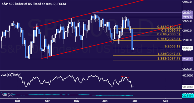 Crude Oil Breaks 5-Month Uptrend, SPX 500 Drops Most in Over a Year