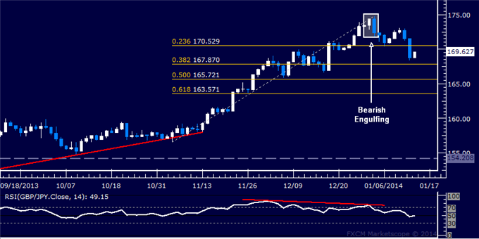 dailyclassics_gbp-jpy_body_Picture_11.png, Forex: GBP/JPY Technical Analysis  Support Now Below 168.00