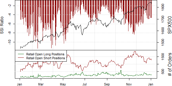 ssi_SPX500_body_Picture_17.png, Samp;P 500 Needs to Show its True Colors