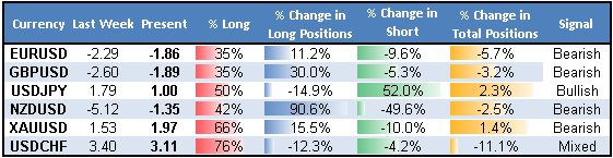 ssi_table_story_body_Picture_5.png, Traders Get it Right Again as Dollar Rallies - Why Might it Continue?