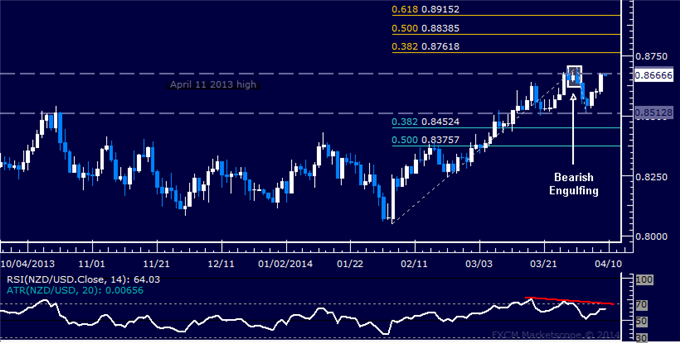 dailyclassics_nzd-usd_body_Picture_11.png, Forex: NZD/USD Technical Analysis  A Double Top in the Works?