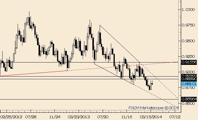 eliottWaves_usd-chf_body_Picture_4.png, USD/CHF Pulls Back .8930 Needed to Reverse Larger Trend
