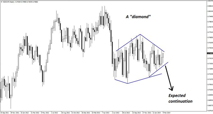 An odd diamond pattern on the weekly chart of NZD/CHF could give way to a continuation of the prevailing downtrend.