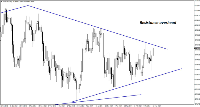 The daily chart of NZD/CHF shows trend line resistance immediately overhead from current prices.