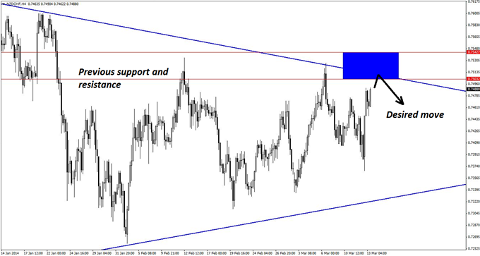 The 4-hour chart of NZD/CHF is used to identify the key resistance zone for initiating new short positions in the pair.