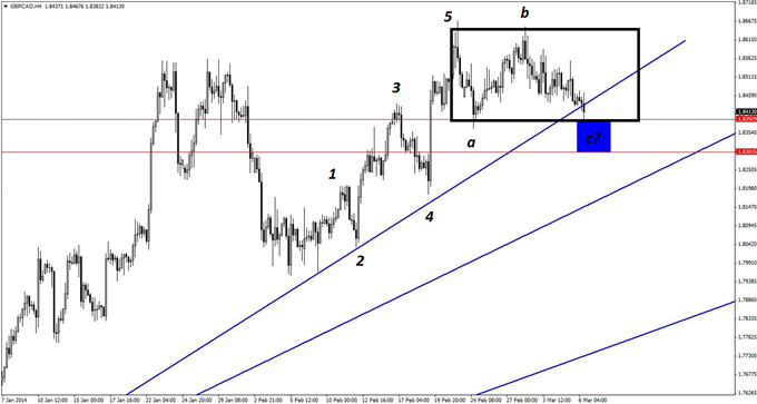 An Elliott wave pattern corresponding with previous support on the 4-hour chart of GBP/CAD provides a key zone for initiating new long positions.