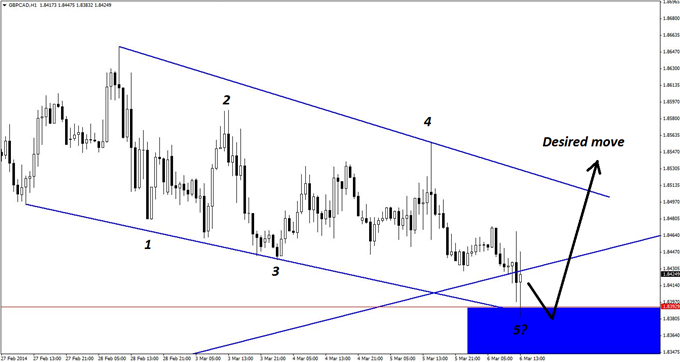 With GBP/CAD having already touched the key support zone on the hourly chart, one of three triggers will signal viable long-entry opportunities in the pair.