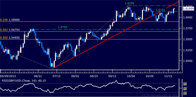 dailyclassics_gbp-usd_body_Picture_12.png, Forex: GBP/USD Technical Analysis  October Swing Top Exposed
