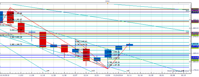 WPT_JAN_17_body_Picture_1.png, Weekly Price amp; Time: EUR/USD Nearing Key Technical Level