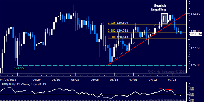 dailyclassics_eur-jpy_body_Picture_11.png, EUR/JPY Technical Analysis: Prices Aim Below 129.00