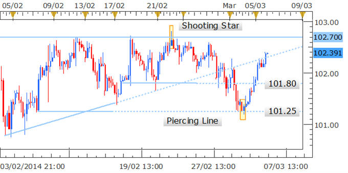 Forex_Strategy_USDJPY_Bounces_Post_Piercing_Line_Candlestick_Formation_body_Picture_1.png, Forex Strategy: USD/JPY Bounces Post Piercing Line Candlestick Formation
