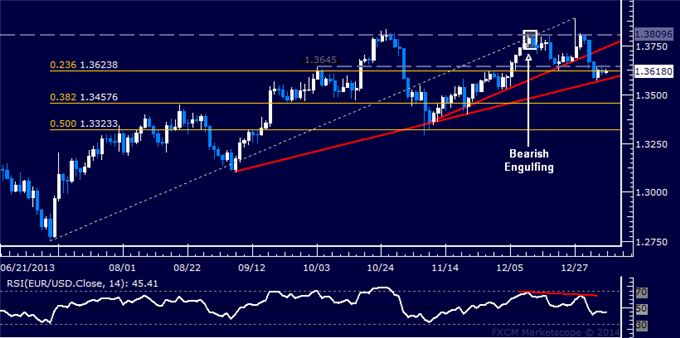 dailyclassics_eur-usd_body_Picture_12.png, Forex: EUR/USD Technical Analysis  Trend Line Marks Support