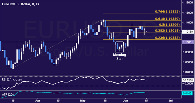 EUR/USD Technical Analysis: Euro in Consolidation Mode