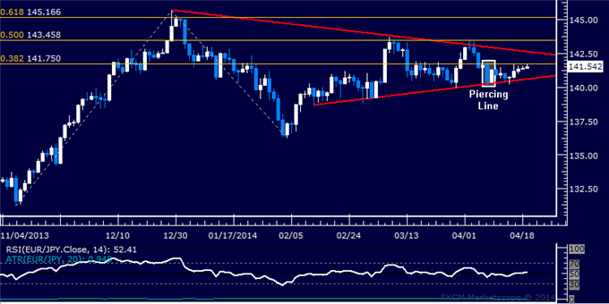 EUR/JPY Technical Analysis  Flat-Lining Below 142.00 Mark