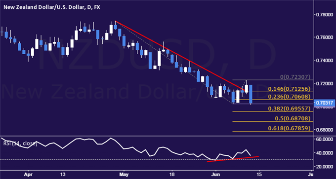 NZD/USD Technical Analysis: Prices Drop to 5-Year Low