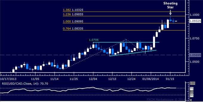 dailyclassics_usd-cad_body_Picture_12.png, Forex: USD/CAD Technical Analysis  1.10 Figure Caps Upswing