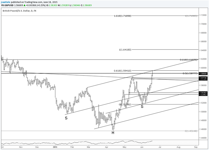 GBP/USD Risks Shakeout Following the Breakout
