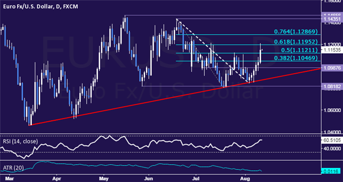 EUR/USD Technical Analysis: Euro Gains Most in a Month