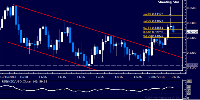 dailyclassics_nzd-usd_body_Picture_11.png, Forex: NZD/USD Technical Analysis  0.84 Figure Marks Resistance