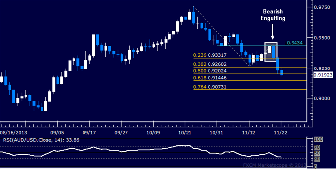 dailyclassics_aud-usd_body_Picture_12.png, Forex: AUD/USD Technical Analysis  Working to Pierce 0.92