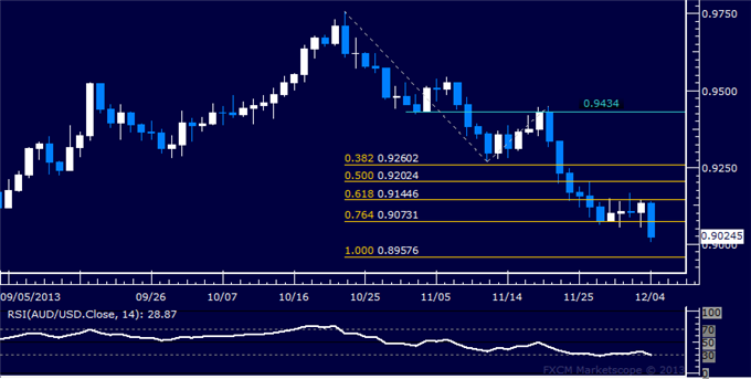 dailyclassics_aud-usd_body_Picture_12.png, Forex: AUD/USD Technical Analysis  Clearing a Path Below 0.90?