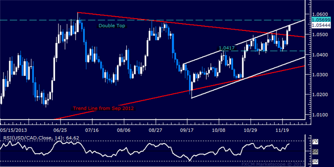 dailyclassics_usd-cad_body_Picture_12.png, Forex: USD/CAD Technical Analysis  Loonie Tags 3-Month Low