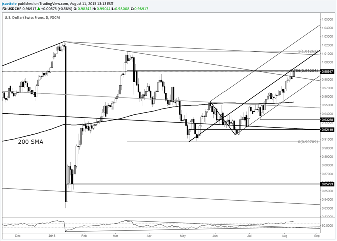 USD/CHF Breaks above Trendline; Median Line Test Coming