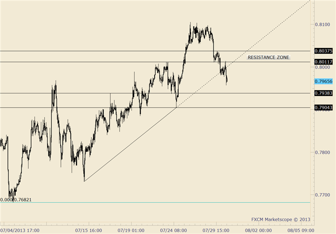 eliottWaves_nzd-usd_body_nzdusd.png, NZD/USD Working on Full Retracement of 7/25 Rally