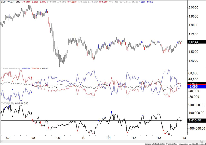 Copper_COT_Positioning_Reaches_a_Record_body_GBP.png, Copper COT Positioning Reaches a Record