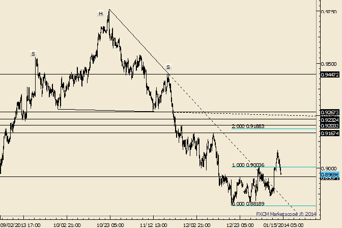 eliottWaves_aud-usd_body_Picture_8.png, AUD/USD Dips Back into Former Range; .8925 is Possible Support