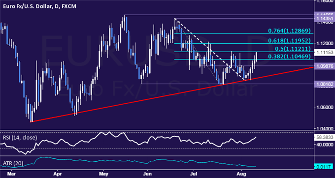 EUR/USD Technical Analysis: Longest Win Streak in 4 Months