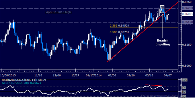 dailyclassics_nzd-usd_body_Picture_11.png, Forex: NZD/USD Technical Analysis  Head and Shoulders Forming?