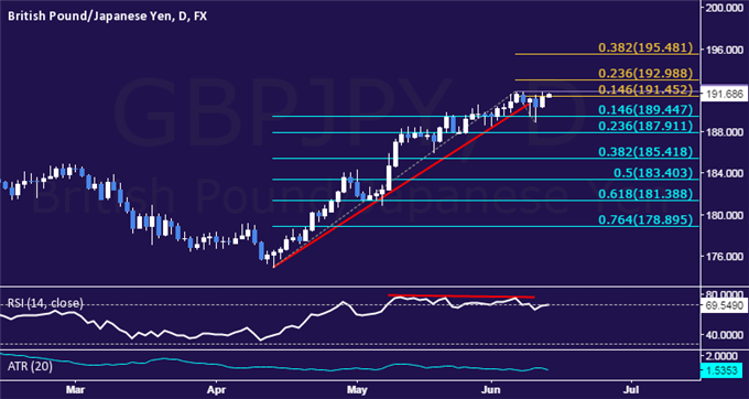 GBP/JPY Technical Analysis: Consolidating Below 192.00