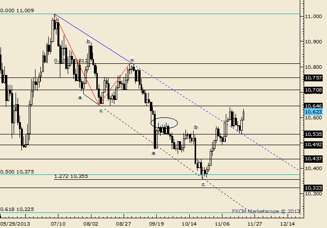 eliottWaves_us_dollar_index_body_Picture_1.png, USDOLLAR Extends Higher after Engulfing Pattern