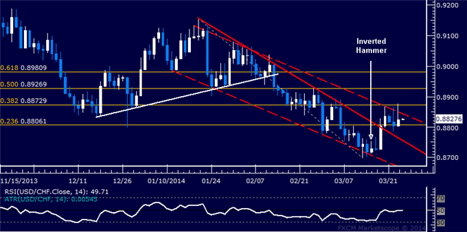 dailyclassics_usd-chf_body_Picture_11.png, Forex: USD/CHF Technical Analysis  Stalling Below Channel Top