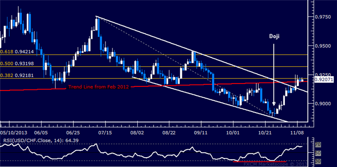 dailyclassics_usd-chf_body_Picture_11.png, Forex: USD/CHF Technical Analysis  Rally Pauses at 0.92 Figure