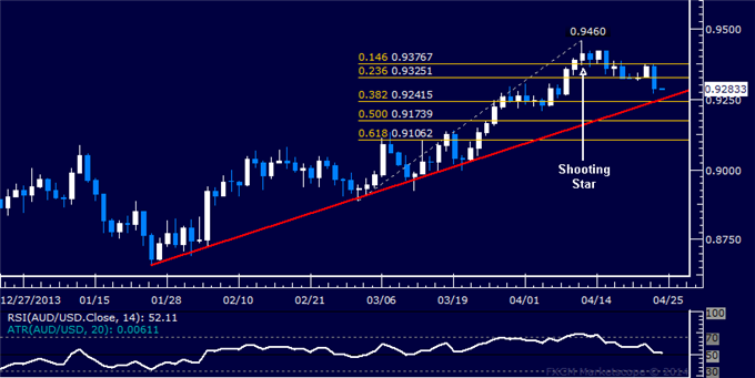 AUD/USD Technical Analysis  Trend Line Support in Focus