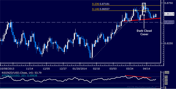 NZD/USD Technical Analysis  Opting to Wait for Short Setup