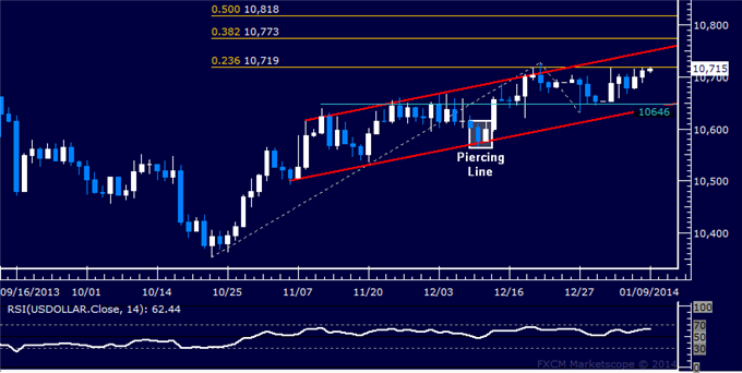 dailyclassics_us_dollar_index_body_Picture_12.png, Forex: US Dollar Technical Analysis  Fighting at Range Resistance