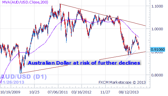 Forex_Australian_Dollar_eyes_Further_Declines_for_3_Reasons_body_AUDUSD.png, Australian Dollar Falling and May Continue Lower for 3 Reasons
