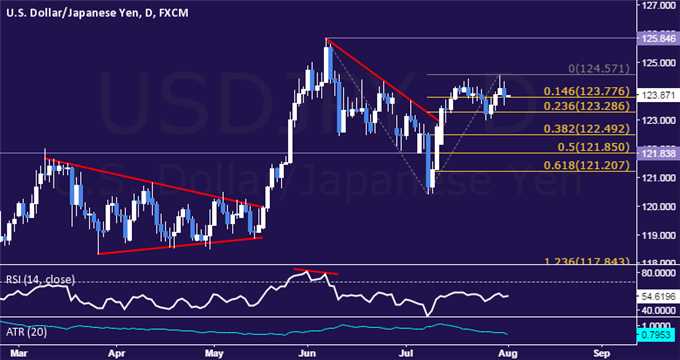USD/JPY Technical Analysis: Marking Time at 2-Month High
