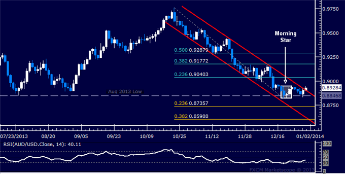 dailyclassics_aud-usd_body_Picture_12.png, Forex: AUD/USD Technical Analysis  Turn Upward in Progress?