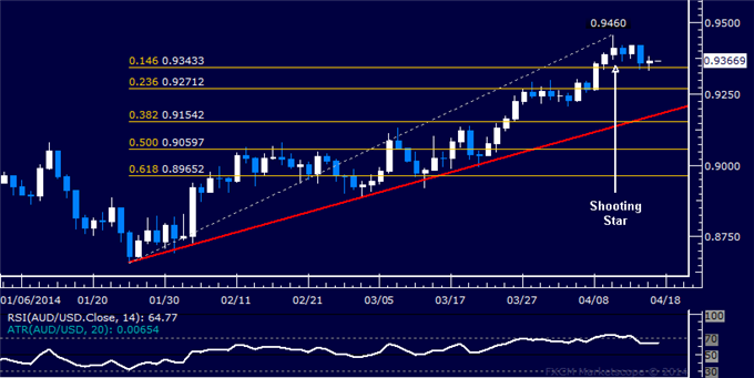 dailyclassics_aud-usd_body_Picture_12.png, AUD/USD Technical Analysis  Attempting to Turn Downward