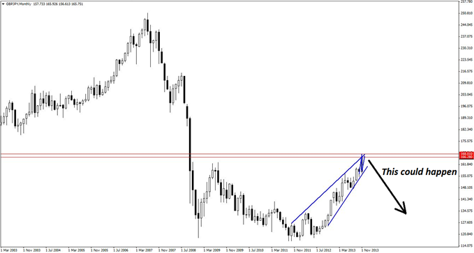 A_Daring_GBPJPY_Trade_Thats_Well_Worth_the_Risk_body_GuestCommentary_KayeLee_November27A_5.png, A Daring GBP/JPY Trade That's Well Worth the Risk