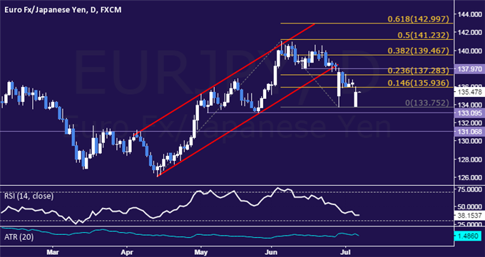 EUR/JPY Technical Analysis: Euro Trims Weekly Open Gap