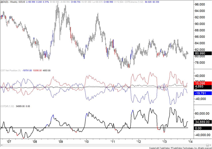 Copper_COT_Positioning_Reaches_a_Record_body_usd.png, Copper COT Positioning Reaches a Record