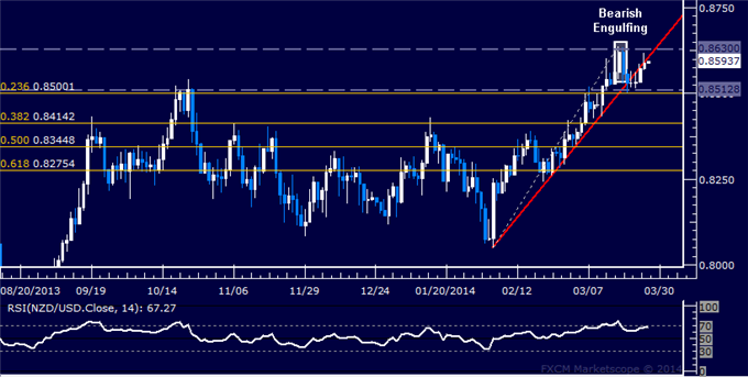 dailyclassics_nzd-usd_body_Picture_11.png, Forex: NZD/USD Technical Analysis  Trying to Reclaim 0.86 Mark