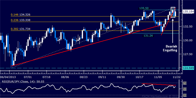 dailyclassics_eur-jpy_body_Picture_11.png, Forex: EUR/JPY Technical Analysis  Double Top Set Above 135.00?