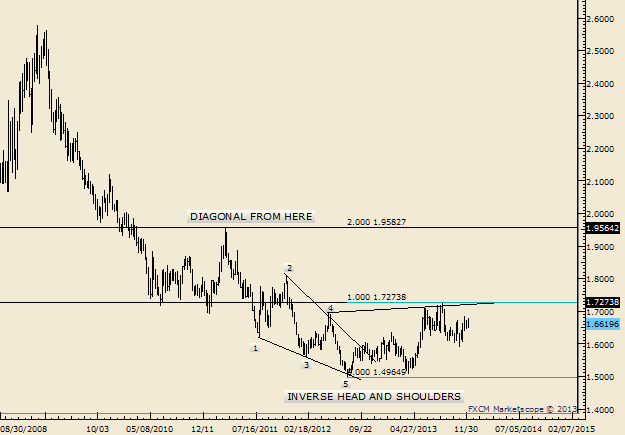 EURNZD_AUDNZD_USDCAD__Lots_of_Room_in_Historical_Ranges_body_Picture_3.png, EURNZD   AUDNZD   USDCAD - Lots of Room in Historical Ranges