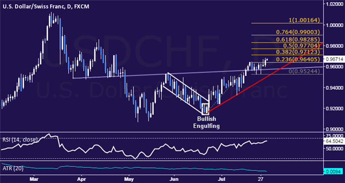 USD/CHF Technical Analysis: Move Above 0.97 Signaled